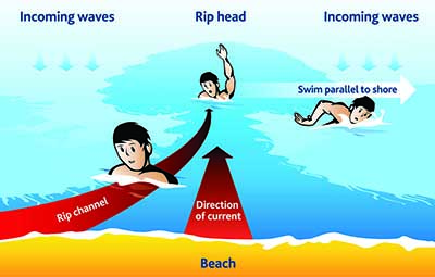 riptides what they are and how to avoid and get out of them